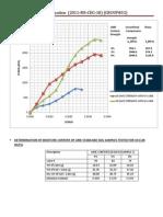 Bitumen Stabilization Effect on Soil