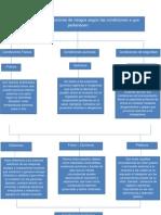 Clasificacion de Factores de Riesgo 2