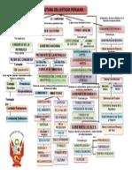 Mapa Conceptual de La Estructura Del Estado Peruano