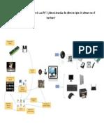 Cómo Se Interconecta El Hardware de Una PC