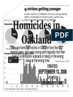 Homicides in Oakland CA
