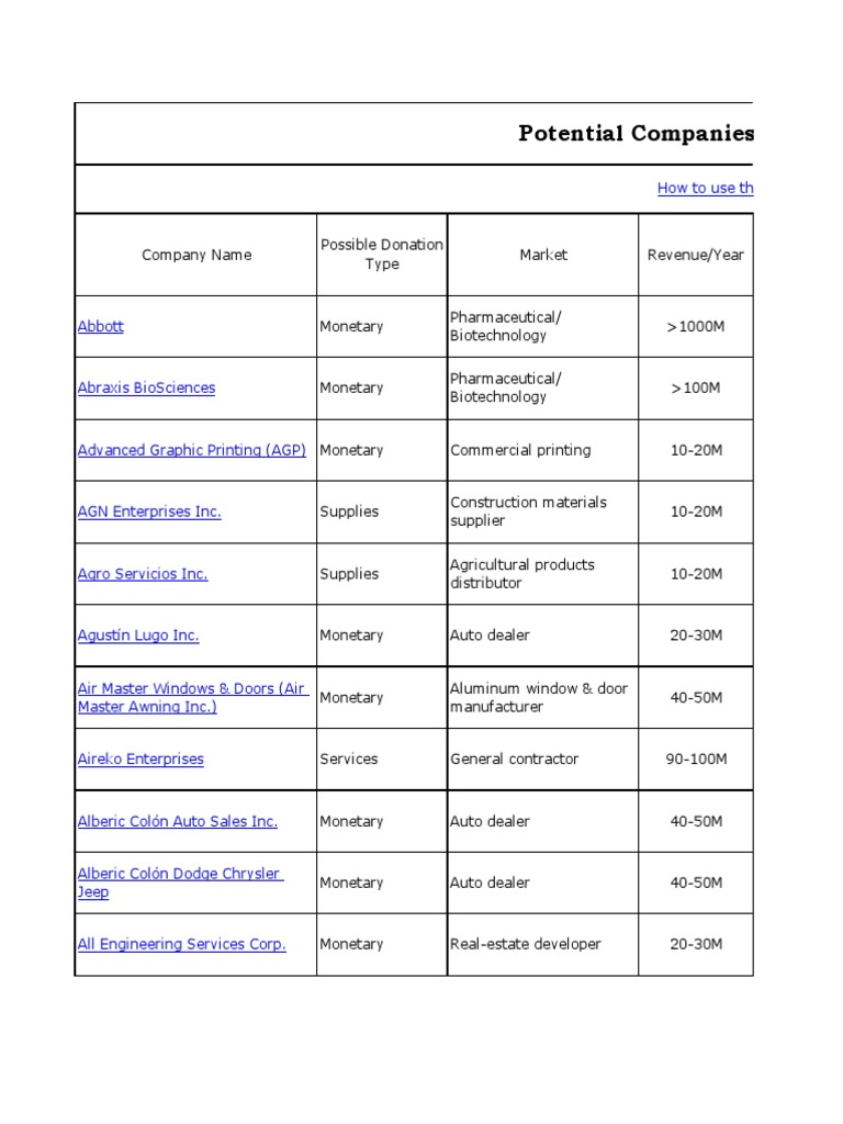 Companies Database | San Juan | Abbott Laboratories