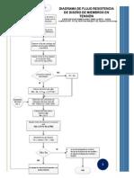 Diagramas de Flujo Para Diseño de Elementos Aisc 2005 Lrfd Asd