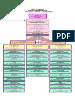 Carta Organisasi Kokurikulum 2014