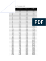 Tabular Amounts of Performance Bonds