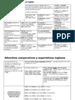 Clases de Adverbios en Inglés