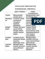 Perbandingan Antara Kajian Tindakan Dengan Kajian Konvension