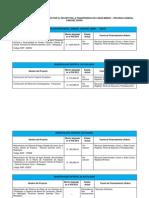 Resumen de Proyectos Afectados Por El Recorte en La Transferencia de Canon Minero
