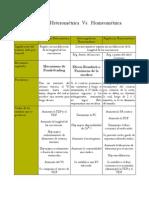 Regulación Heterométrica vs. Homeométrica
