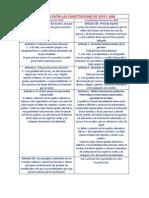 Dcg - Diferencias Entre Las Constituciones de 1979 y 1993