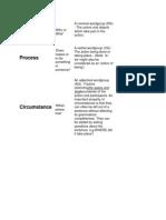 Participant Process Circumstance