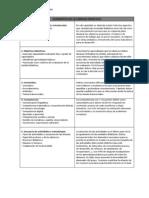 Elementos de Una Unidad Didáctica - Cuadro Resumen