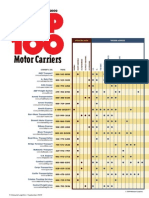 Top 100 Truckers 09