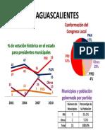 Varela y Asociados Datos Electorales Estatales