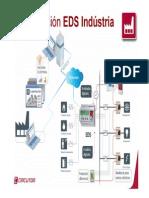 EDS SP Industria