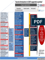 Scale Up Map for New Vaccine Introduction in GAVI Supported Countries
