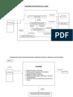 Diagramas de Procesos de La OCMA