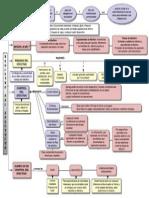 Mapa conceptual NIC 7 y el registro del efectivo
