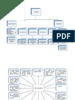 Mapas Conceptuales Acerca del comercio y comerciante