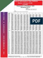 Tabla de Pt-100 (Pt385)