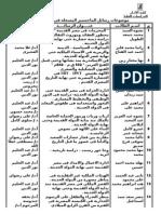 مسجل ماجستير مصرى