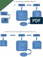 Sistem Ipo Studek