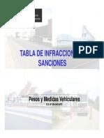 Tabla de Sanciones Pesos y Medidas-sutran_2014