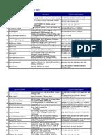 BDO Branches as of May 2013 May