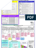 Severity, Occurrence, And Detection Criteria for Design FMEA
