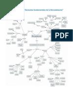 Mapa Conceptual Elementos Fundamentales de La Mercadotecnia