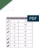 Tabela Fios