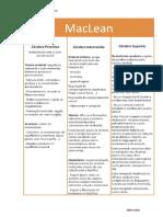 Mapa Conceptual - MacLean