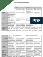 Rúbrica de Evaluación Proyecto-Portafolio 2