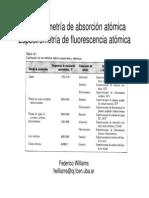 2 Espectrometría de Fluorescencia Atómicaddddd