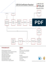 LEED GA Certification Flowchart