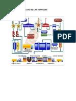 Diagrama de Flujo de Las Cervezas