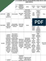 Tabela Sociologia (Material Didático) Teor Socio