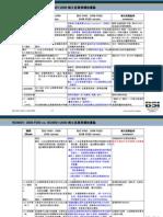 ISO 9001:2000vs ISO 9001:2008 FDIS條文差異與稽核重點