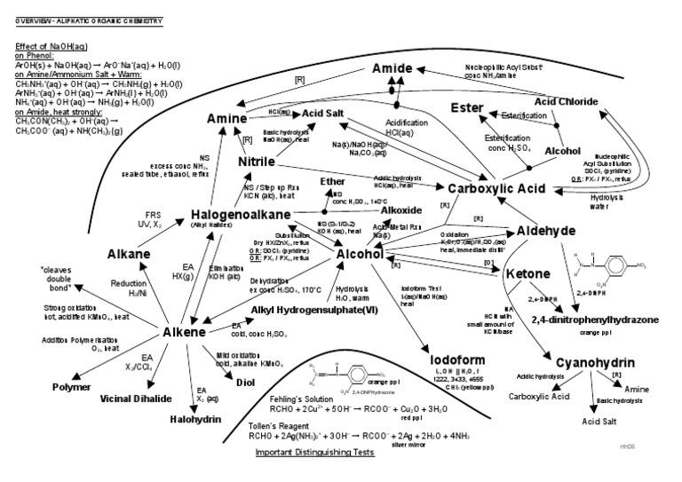 Aliphatic Organic Chemistry Mindmap