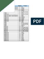 Key SAP Reports for Internal Audit Stat