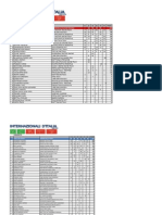 Classifiche finali Internazionali d'Italia 2014