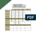 Jadual Waktu PPRMT7