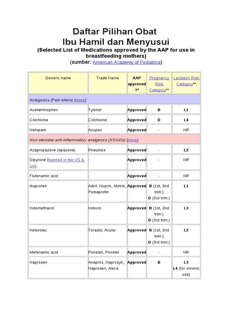 Daftar Pilihan Obat Ibu Hamil Dan Menyusui | Pharmacology