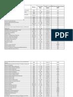 Journals Impact Factors