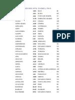 Codigos IATA Ciudades pais