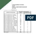 Jmc Jayasekera Management Center Kollupitiya Branch Year Plan & Monthly
