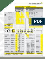 ATEX Equipment Classification Labelling