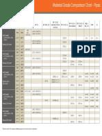 Material Grade Comparison Chart