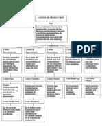 Mapa Conceptual Costos de Produccion
