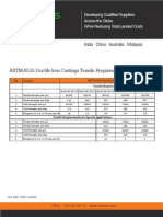 ASTM A536 Ductile Iron Castings Tensile Requirements